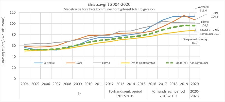 ElnatUtvNH2020